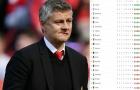 Arsenal thua sốc, Man Utd trở lại vị trí quen thuộc