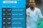 Ai là thủ quân trẻ nhất trong lịch sử tuyển Anh sau 50 trận?