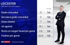 CHOÁNG! Leicester City công thủ 'siêu toàn diện'