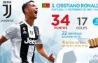 Top 10 'Chiếc giày vàng châu Âu' hiện tại: Chúc mừng Ronaldo, chờ Ro-Si thống trị