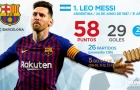 Top 10 'Chiếc giày vàng châu Âu' hiện tại: Ronaldo không bứt phá, mọi thứ liệu sẽ sớm an bài?