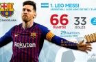 Top 10 'Chiếc giày vàng châu Âu' hiện tại: Ronaldo hết hy vọng, Premier League hoàn toàn thất thế