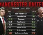 Góc thống kê: Sự khác biệt của M.U-Mourinho và M.U-Van Gaal