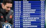Quyết vực dậy Chelsea, Lampard sắp chia tay 8 người