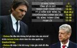 [INFOGRAPHIC] - Thống kê vòng 5 Premier League: Khi nhà Vua kỵ rơ