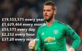 Gia hạn với Man Utd, De Gea 'tắm trong biển tiền' theo 5 mốc thời gian
