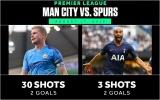 9 thống kê đặc biệt xoay quanh trận Man City - Tottenham
