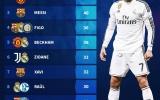 10 chân kiến tạo đỉnh nhất lịch sử UCL: Giggs góp mặt, 'ngả mũ' trước Ronaldo