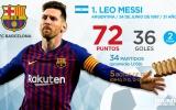 Top 10 'Chiếc giày vàng châu Âu' sau mùa giải 2018/2019: 'Nhà vua' vẫn là 'nhà vua', buồn cho Ronaldo
