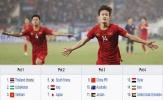 Điểm tin bóng đá Việt Nam sáng 21/04: Báo châu Á lên tiếng về khiếu nại hạt giống của U23 Việt Nam