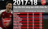 Neymar và Ozil trong top cầu thủ sáng tạo nhất châu Âu