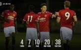 Sự thật đằng sau câu chuyện U23 MU xuống hạng