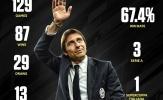 Juventus còn nhớ 129 trận cùng Conte?