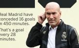 Đáng sợ! 'Zidane - Madrid nhiệm kỳ 2' đang chơi tệ khó tin