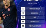 Thêm một cú đúp, Lewandowski làm được điều không tưởng ở Champions League