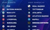 Số phận của các CLB tại Champions League khi nào rõ?