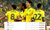 Lộ diện 5 đội bóng nguy cơ xuống hạng đầu tiên ở Châu Âu