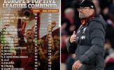 Liverpool 'vô đối' ở BXH kết hợp 5 giải VĐQG hàng đầu châu Âu