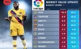 10 sao La Liga rớt giá thảm hại: 'Vua nằm cáng Barca' chỉ xếp thứ 3, số 1 là ai?
