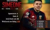 Con trai Simeone lọt top 10 cầu thủ tệ nhất tháng 2