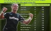 Ai là chuyên gia ghi bàn trong vòng cấm tại Premier League?