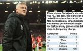 BLĐ Man Utd đã sai lầm về thời điểm bổ nhiệm Solskjaer?