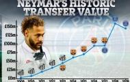 Giá trị Neymar sụt giảm, lần đầu trong sự nghiệp