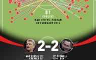 Ngày này năm xưa: Man Utd và 'đỉnh cao' Tacadadau