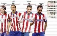 Tường thành kiên cố của Atletico Madrid