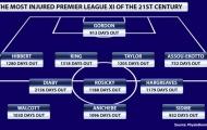 Premier League: Thế giới đã phẳng hay chỉ là chút nổi loạn nhất thời?