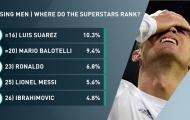 Top 10 chuyên gia sút phạt hàng đầu châu Âu: Không có chỗ cho Messi, Ronaldo