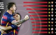 02h30 ngày 18/1, Barcelona vs Athletic Bilbao: Hung thần Messi