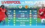 Những điểm nóng trong trận Liverpool – MU