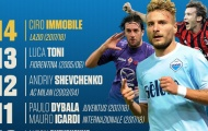 Quên Higuain đi, Immobile vừa phá kỷ lục ghi bàn tại Serie A