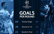 Ronaldo ăn đứt Messi ở Champions League