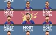 Góc thống kê: Messi và những con số không tin nổi tại La Liga