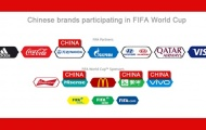 Thương hiệu Trung Quốc dần dần xâm nhập FIFA