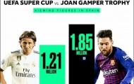 Thống kê SỐC chứng minh Ronaldo ra đi, La Liga cũng 'băng hà'