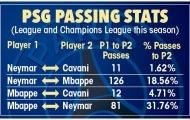 Thống kê: Liverpool sẽ được PSG 'chấp' ít nhất 1 người