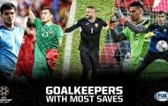 Top 5 thủ môn cứu thua nhiều nhất Asian Cup: Người nhện ĐT Việt Nam góp mặt
