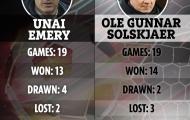 Solskjaer sa sút, sẽ trở thành Emery mới?