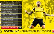 Đây là lý do giúp Dortmund tự tin soán ngôi vương của Bayern