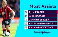 Vượt mặt Hazard! Anh ta là 'nguồn sống' mới của Arsenal?