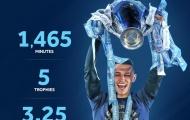 SỐC! Đá 1465 phút, sao Man City giành 5 danh hiệu