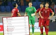 ĐT Việt Nam tụt 1 hạng FIFA vì ... Gold Cup 2019