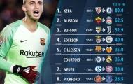 Tân binh của Barca đứng ở đâu trong top 10 thủ môn đắt giá nhất thế giới?
