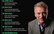 6 năm hợp đồng David Moyes - Man Utd đã xảy ra điều gì?