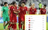 ĐT Việt Nam tụt 1 hạng FIFA tháng 7, vẫn đứng top 15 châu Á
