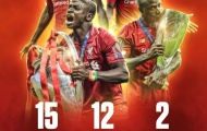 Thống kê 'cực chất' của Sadio Mane cùng Liverpool