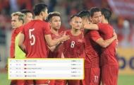 Bị Thái Lan cầm hoà, ĐT Việt Nam nhận tin kém vui từ BXH FIFA